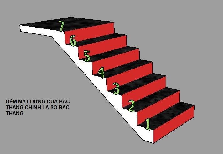 Số bậc cầu thang theo sinh lão bệnh tử